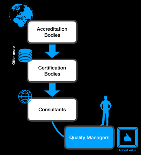 Managing Certification Bodies