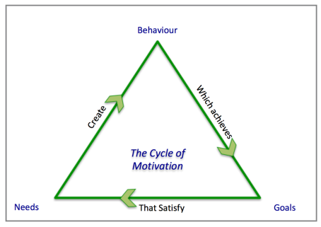 Cycle of Motivation